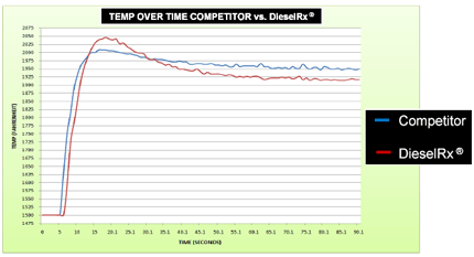 Chart of temp over time - DieselRx vs. competitor