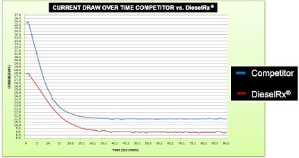 Chart of current draw - DieselRx vs. competitor